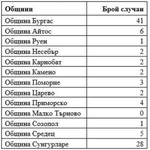Близо 100 са новозаразените с COVID в Бургаско през почивните дни. Още двама починаха