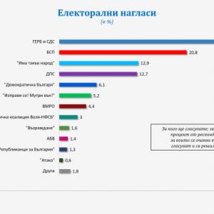 """""""Галъп"""": 7 партии с шанс да влязат в новия парламент"""
