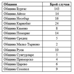 Ковид ситуацията в Бургас и областта: 260 новозаразени, 11 починали за денонощие